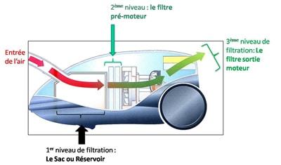 fonctionnement aspirateur