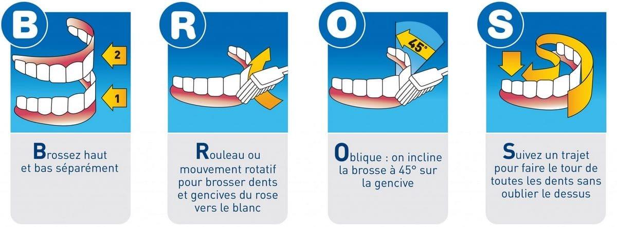 Laver dents méthode