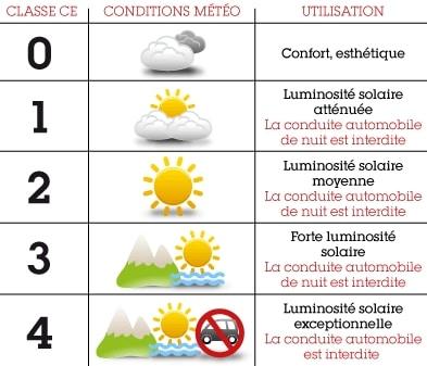 Choisir lunettes soleil indice protection
