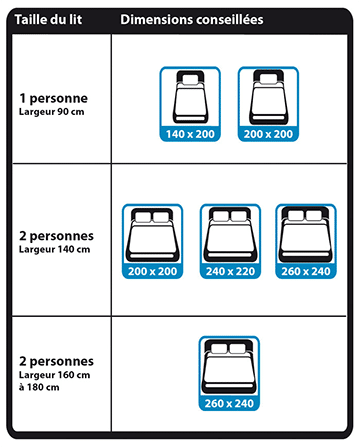 Choisir couette dimensions